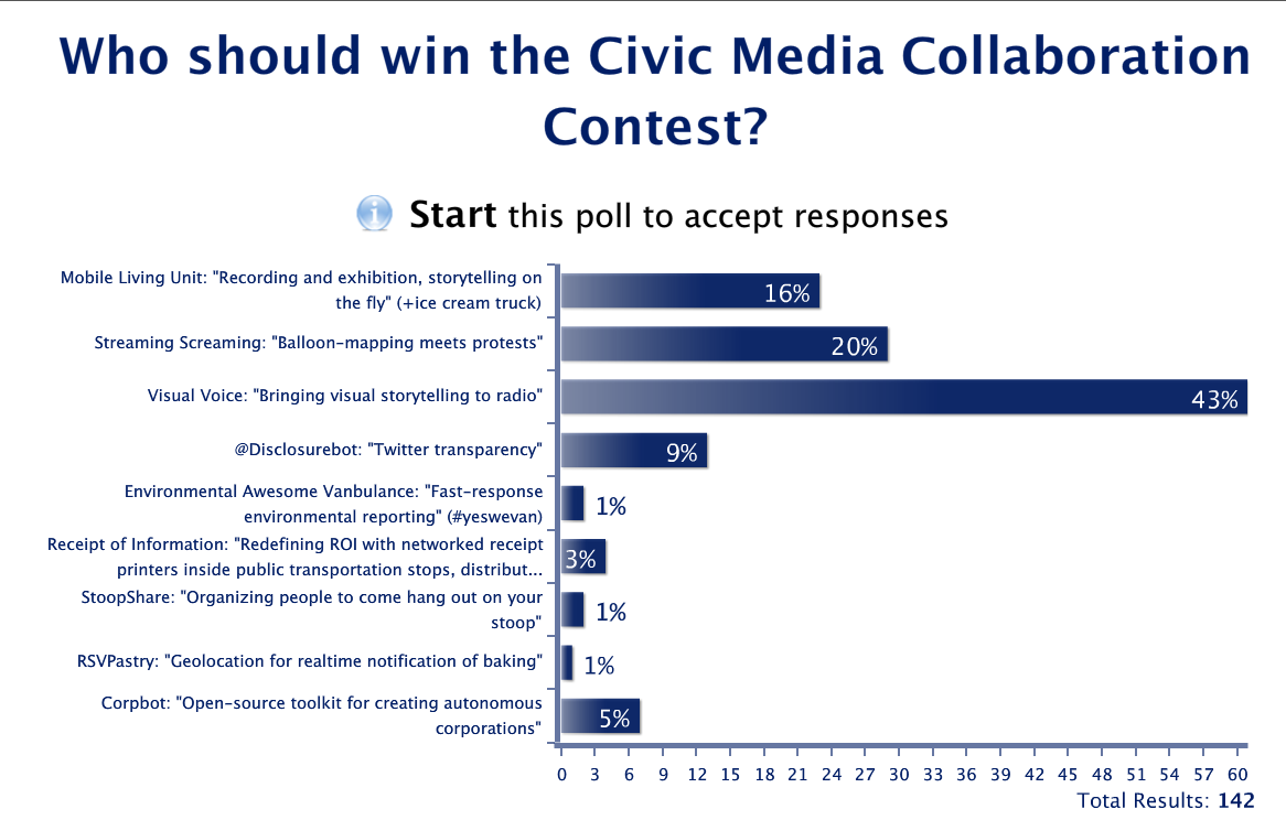 Congratulations to this year's winners of the Civic Media Conference Collaboration Contest!