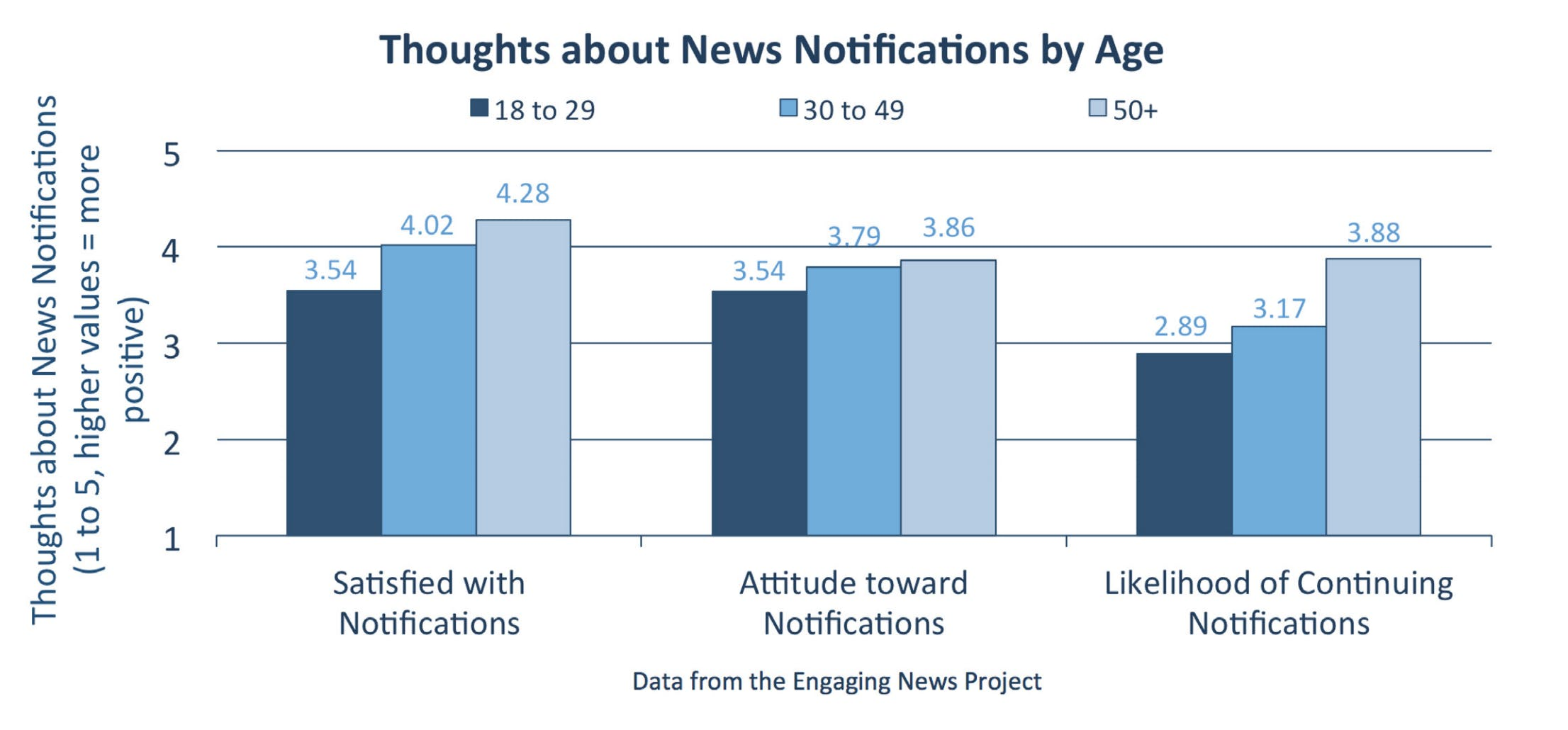 """<p><em>Findings on mobile news notifications from the</em><a href=""""http://www.knightfoundation.org/reports/mobile-news-notifications-a-two-wave-experiment-with-smartphone-users""""><em> Engaging News Project&apos;s recent report.</em></a></p>"""