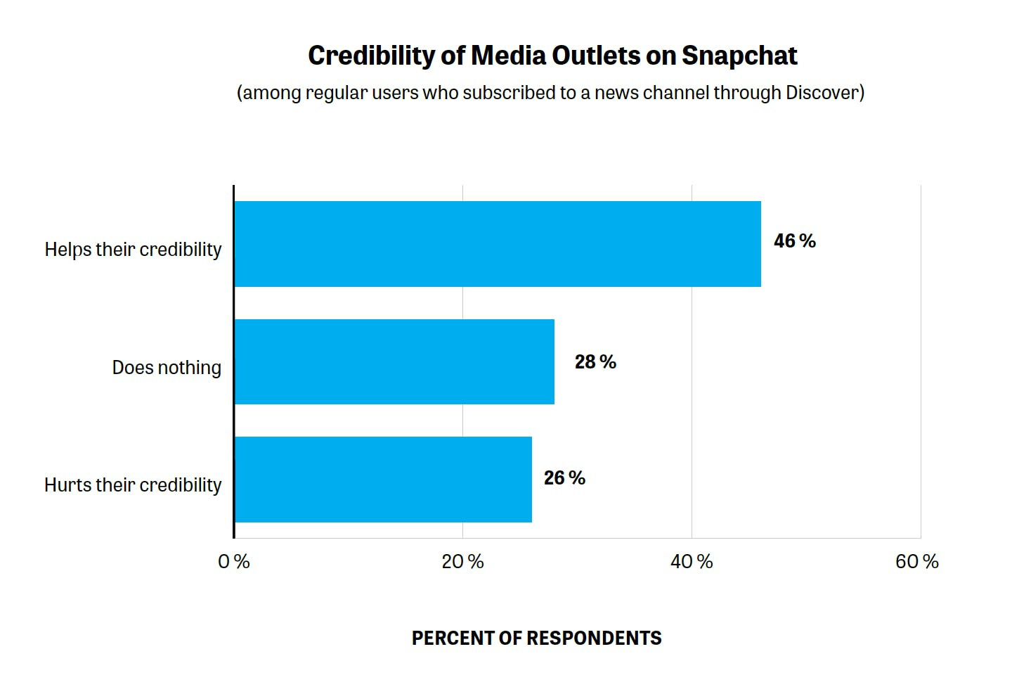 Survey Of Snapchat Users Shows That Distrust In The Media Is Not So