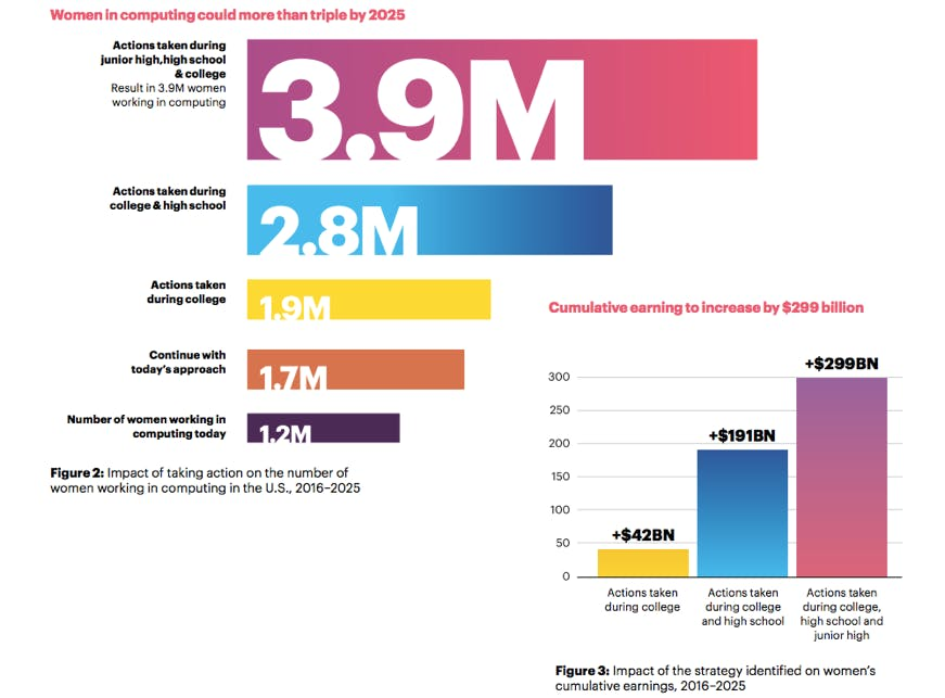 <!--[if !vml]--><!--[endif]--><p><em>Source: Accenture - Cracking The Gender Code</em></p>