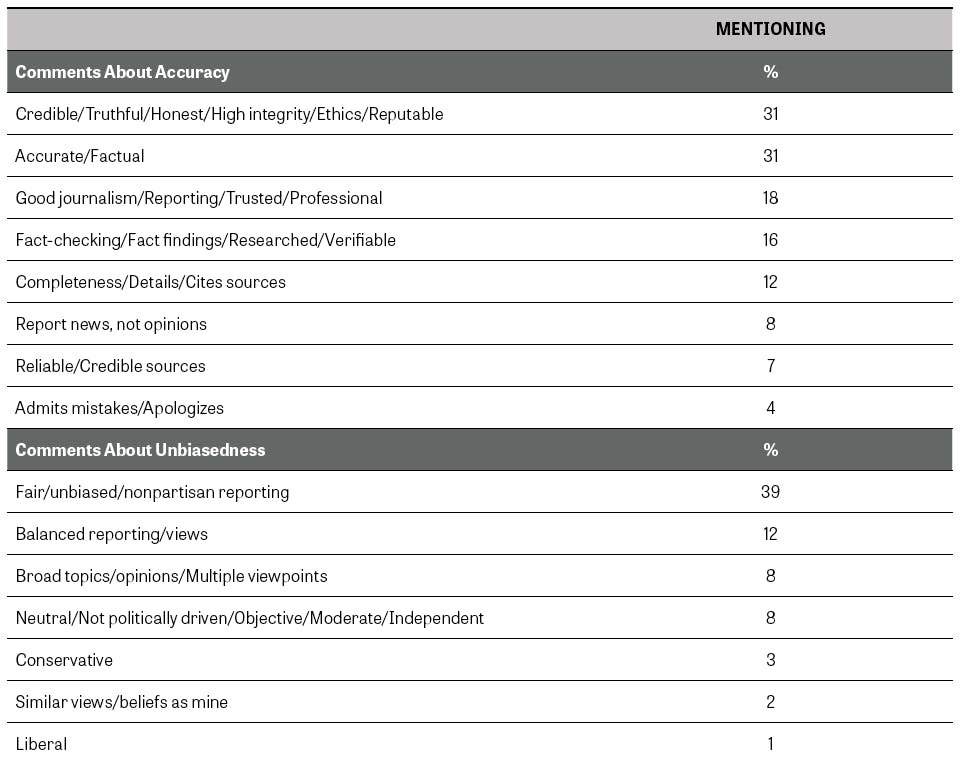 Indicators of news media trust - Knight Foundation