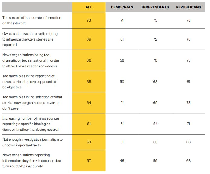 """<p>Findings from a Knight/Gallup <a href=""""https://knightfoundation.org/reports/american-views-trust-media-and-democracy"""" rel=""""noopener noreferrer"""" target=""""_blank"""">survey</a> showing problems associated with news coverage today, by party identification. Note that figures are the percentages who say the matter is &ldquo;a major problem.&rdquo;</p>"""